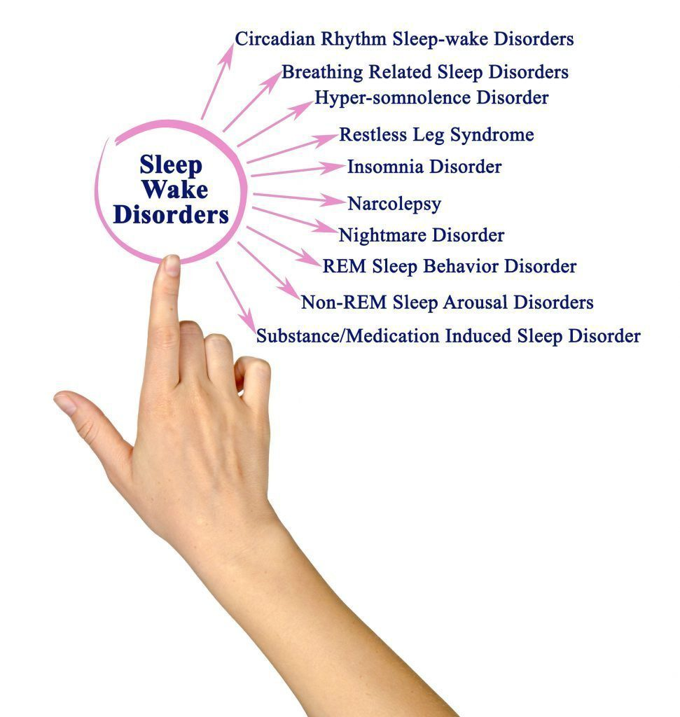 finger pointing out list of sleep wake disorders