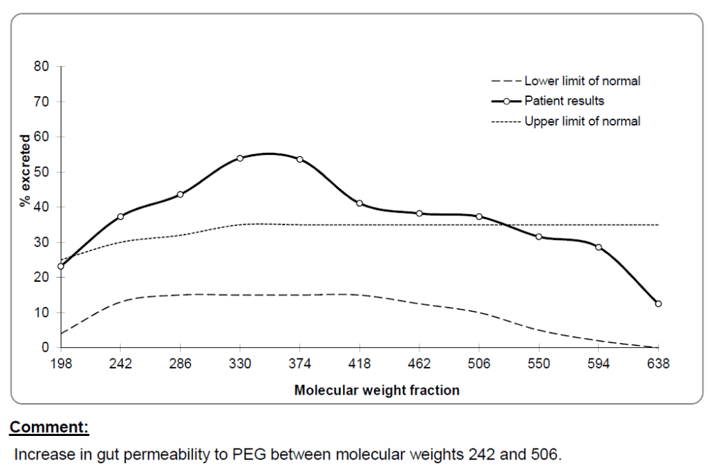 line graph of gut permeability test results